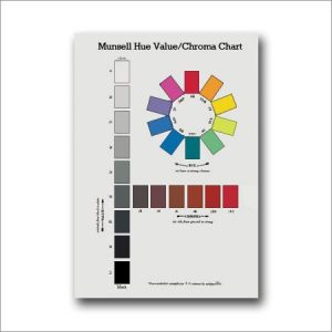 Munsell – hue value chroma poster